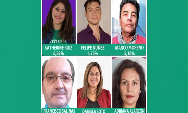 Los 6 nuevos Concejales que Machalí eligió
